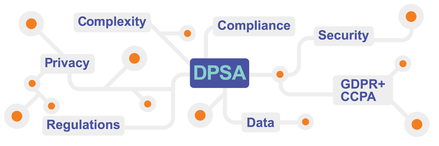 DPSA Complexity Privacy Regulations compliance data securty GDPR CCPA